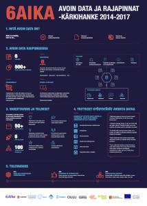 Infograafi-esite 6Aika Avoin data ja rajapinnat -kärkihankkeesta vuosina 2014-2017.