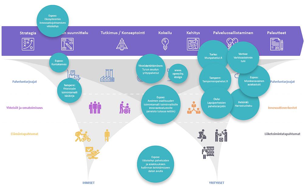 Avoin osallisuus ja asiakkuus -hankkeessa tehdyn yhteiskehittämisen esimerkkiprojekteja ja -tuotoksia. Espoo: Ekosysteemin innovaatiojohtamisen viitekehys, Kuntakanvas, viitekehys palveluiden ja asiakkuuksien hallinnan kehittämiseen datan avulla, avoimen osallisuuden toimintamalli toiminnallisille innovaatioalustoille, monikanavainen asiakastuki. Tampere: yhteistyön toimintamalli käsikirja, tampereenpalvelut.fi. Yhteiskehittäminen: Turun seudun yrityspalvelut. Turku: munpalvelut.fi. Vantaa: verkkoasioinnin tuki. Oulu: lapsiperheiden palvelutarjotin. Helsinki: harrastushaku.