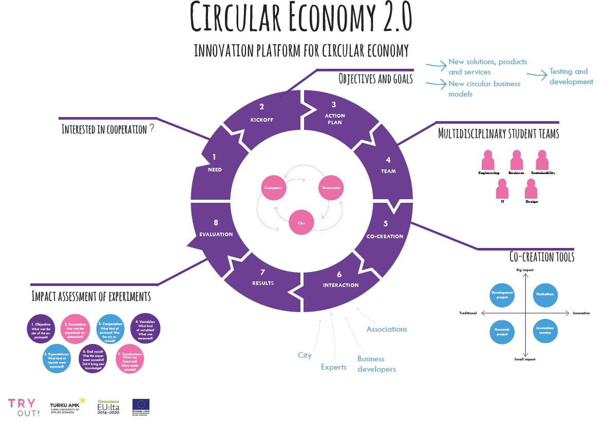 Kiertotalous 2.0 -innovaatioalustan malli kertoo alustan toimintalogiikan: tarve, aloitus, toimintasuunnitelma, tiimin kasaaminen, yhteiskehittäminen, interaktio, tulokset, kokeilujen arviointi.