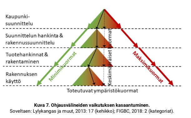 Cover for article 'Talonrakentamisen hiilineutraaliuden ohjaaminen Tampereen Hiedanrannassa kiertotalouden keinoin Satu Huuhka'