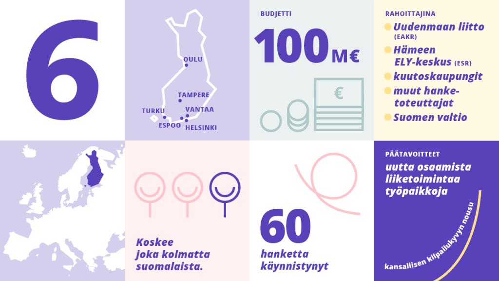 6Aika infograafi: kaupunkien sijainnit kartalla; budjetti 100 miljoonaa euroa; rahoittajat; Suomen sijainti kartalla Euroopassa; 6Aika koskee joka 3. suomalaista; 60 hanketta käynnistynyt; strategian päätavoitteet
