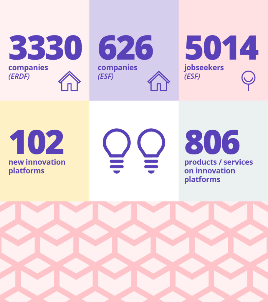 3330 companies have been involved in the Six City Strategy ERDF funded projects, and 626 companies in ESF funded projects. 5014 jobseekers have been involved in the ESF projects. 102 new innovation platforms have been developed in the Strategy, and 806 products or services on them.