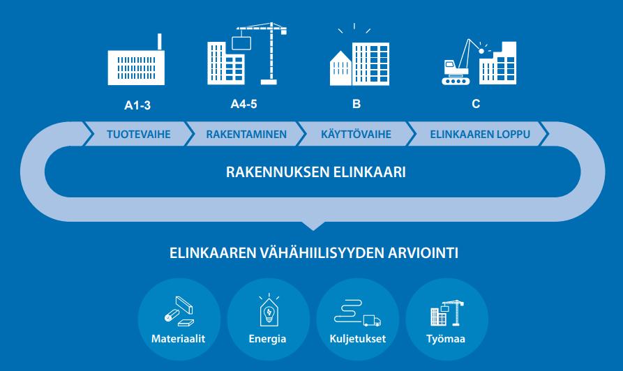 Cover for article 'Hiilineutraalit alueet kaupungissa: Hiedanranta, Tampere'