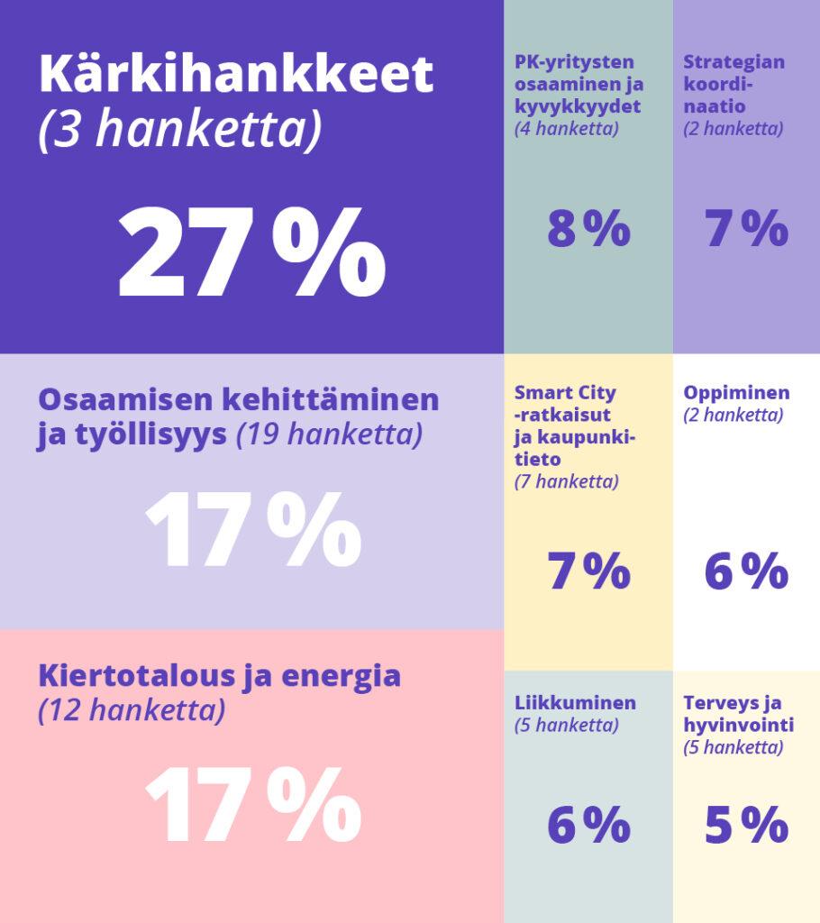 Kärkihankkeet (3 hanketta) 27%. Osaamisen kehittäminen ja työllisyys (19 hanketta) 17%. Kiertotalous ja energia (12 hanketta) 17 %. Pk-yritysten osaaminen ja kyvykkyydet (4 hanketta) 8 %. Smart City -ratkaisut ja kaupunkitieto (7 hanketta) 7 %. Liikkuminen (5 hanketta) 6 %. Strategian koordinaatio (2 hanketta) 7 %. Oppiminen (2 hanketta) 6 %. Terveys ja hyvinvointi (5 hanketta) 5 %.
